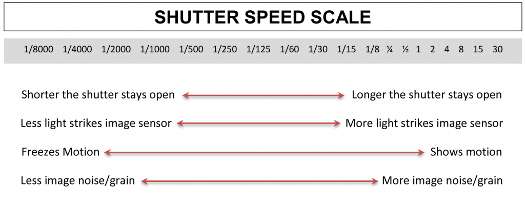 via : godigitalslr.com/understanding-shutter-speed-digital-slr-photography/