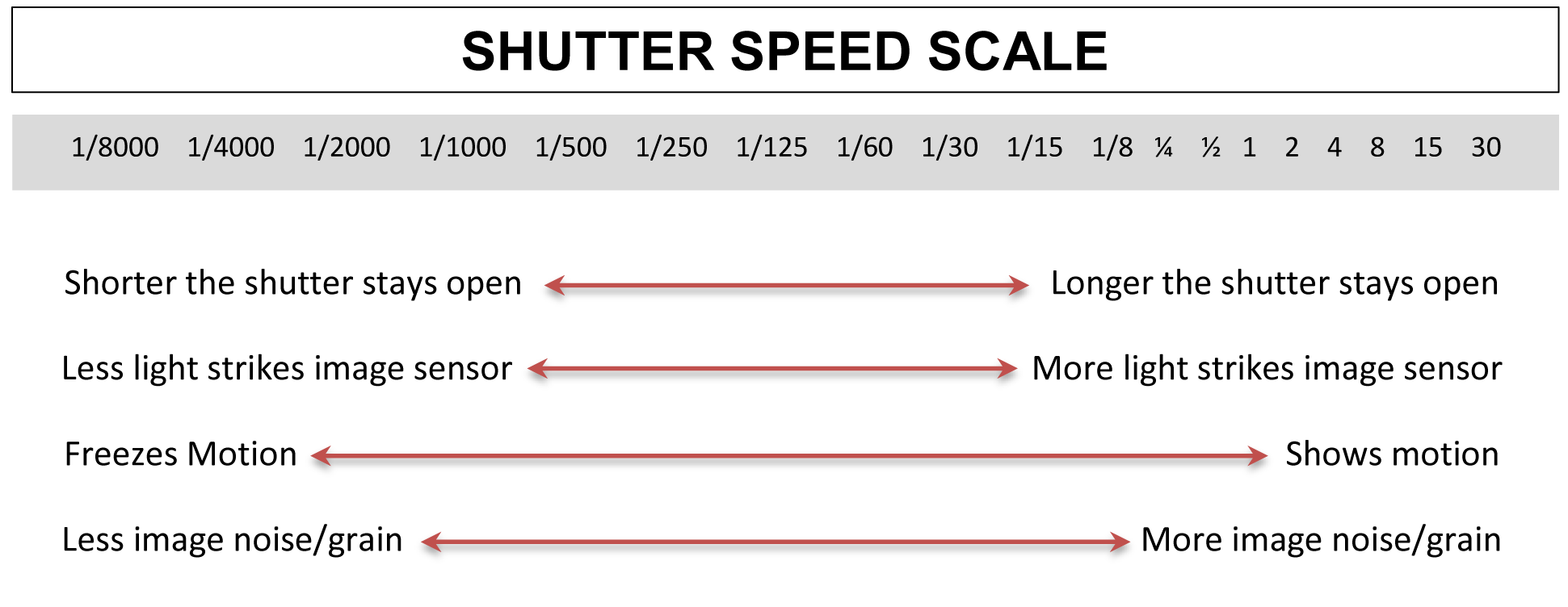 Image result for shutter speed scale